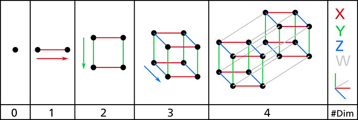 example of n-dimensional space